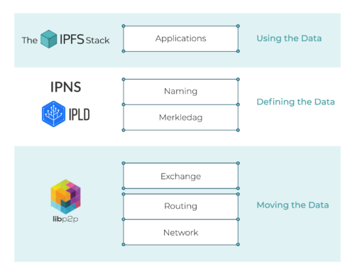 The IPFS Stack: High Level Overview