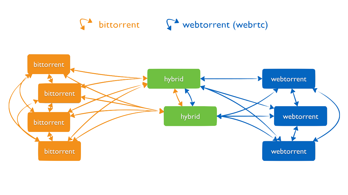 Diagram showing the decentralized P2P network of torrents