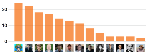 Bar chart of top contributors, mentioned by name and count below