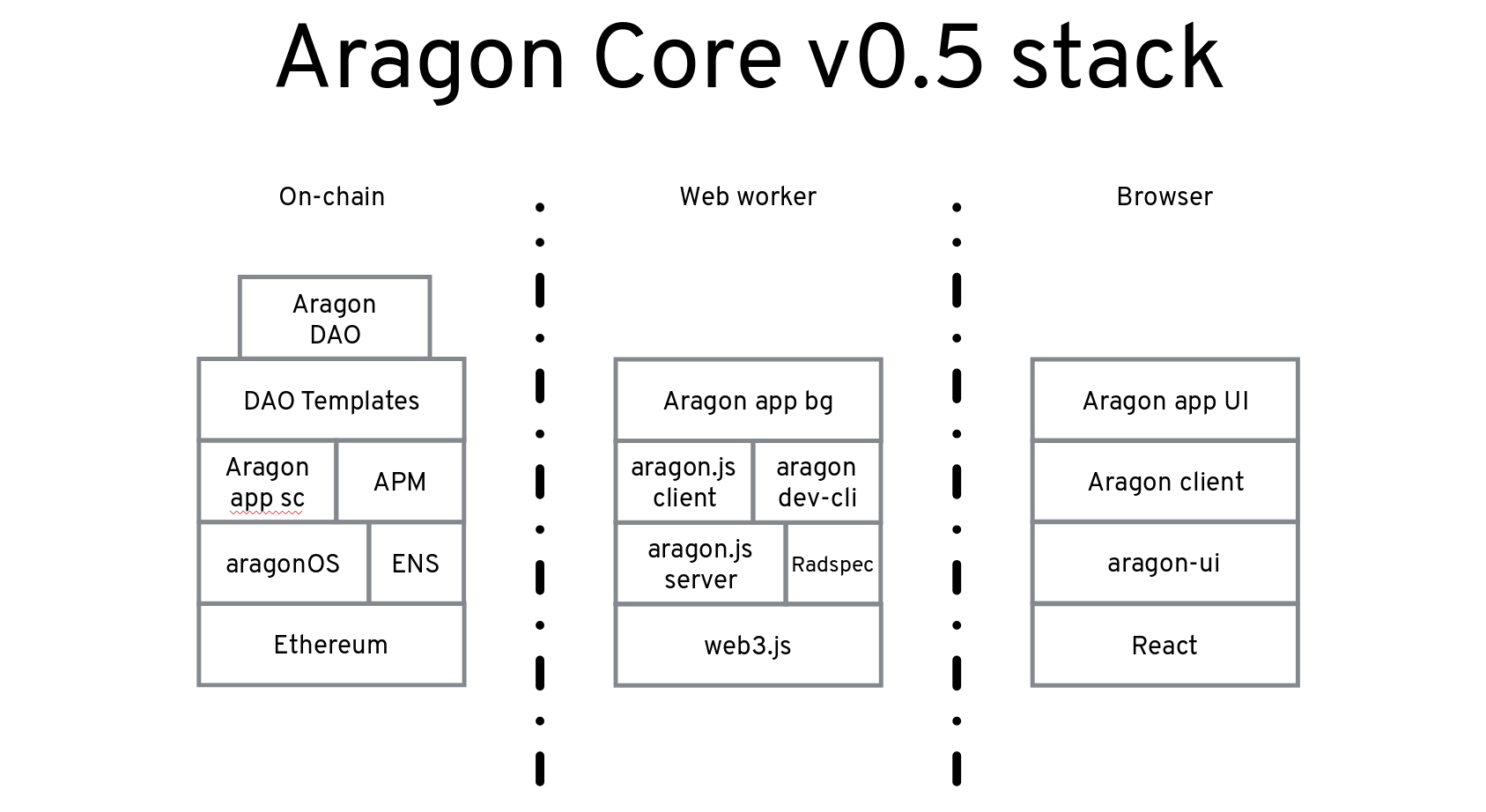 Aragon architecture diagram