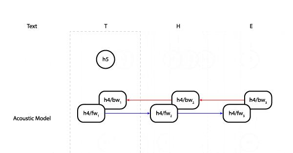 Streaming RNNs in TensorFlow - Mozilla Hacks - the Web developer blog