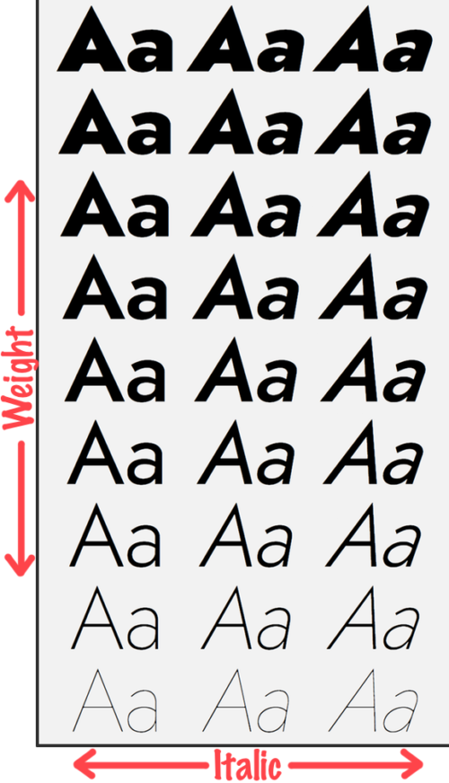 Illustration of the various weights and italics settings for the Jost* font
