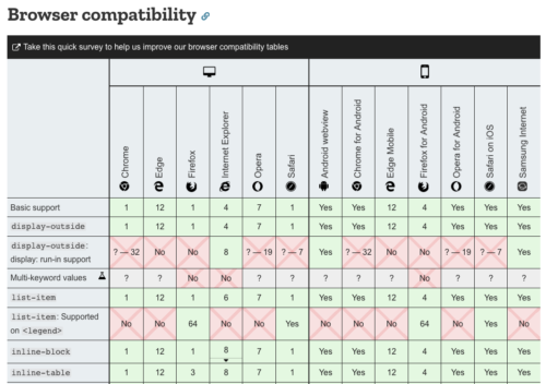A screenshot of a compatibility table with rotated text labels and topped with a survey