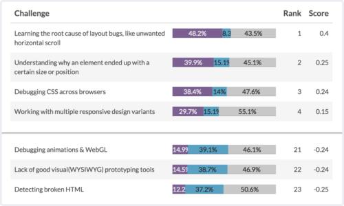 Survey MaxDiff results