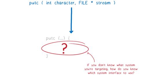 an empty implementation of putc