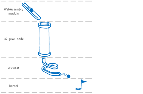 A Rube Goldberg machine showing how a call goes from a WebAssembly module, into Emscripten's JS glue code, into the browser, into the kernel