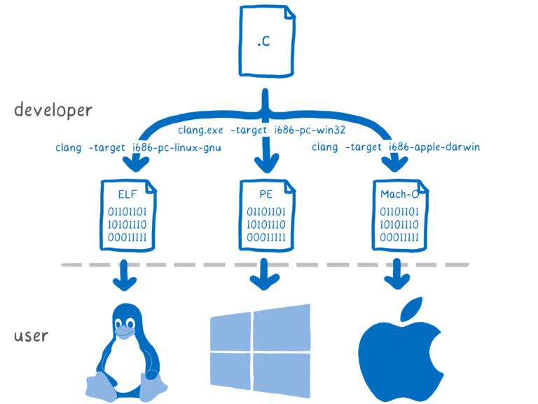 一个 C 源文件编译成多个二进制文件