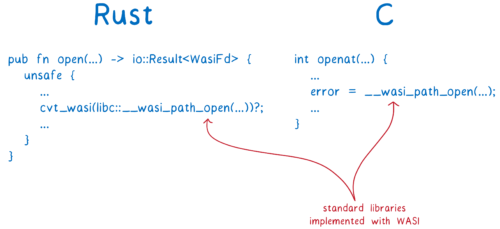The Rust and C implementations of openat with WASI