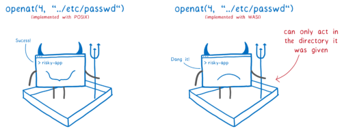 Two evil apps in sandboxes. The one on the left is using POSIX and succeeds at opening a file it shouldn't have access to. The other is using WASI and can't open the file.