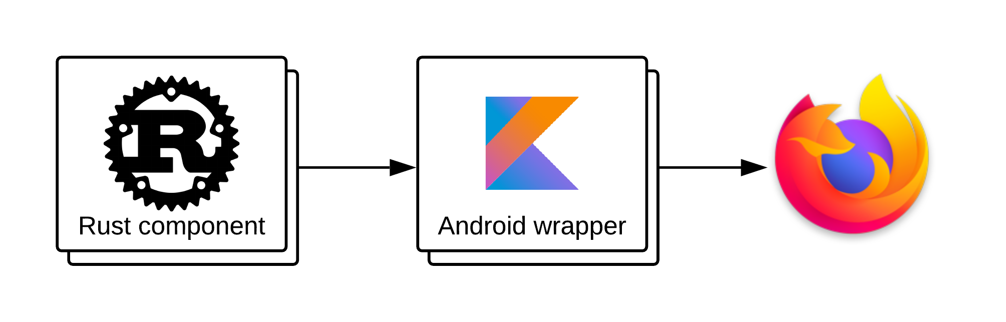 Rust component bundled in an Android wrapper