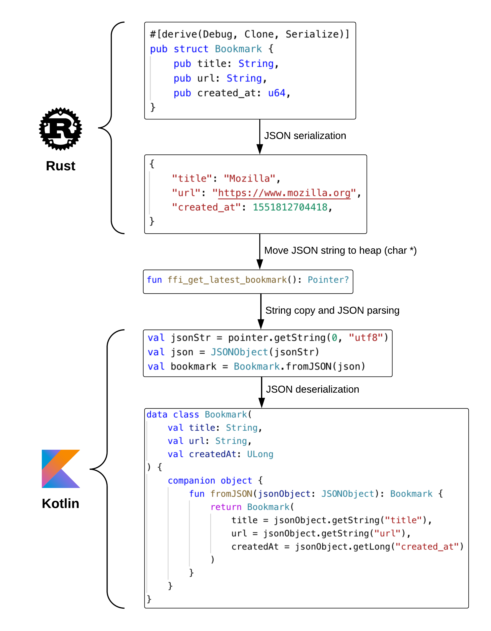 Returning Bookmark data from Rust to Kotlin using JSON