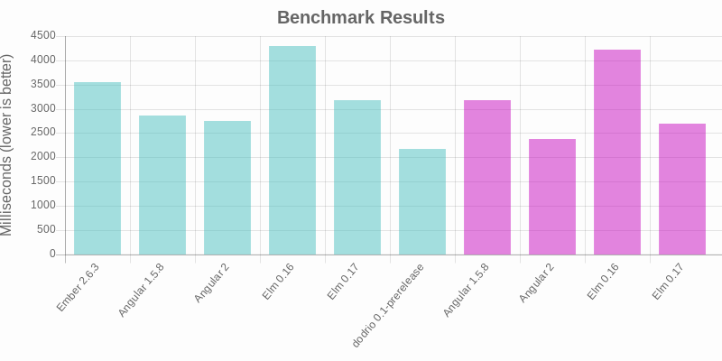 Benchmark results graph