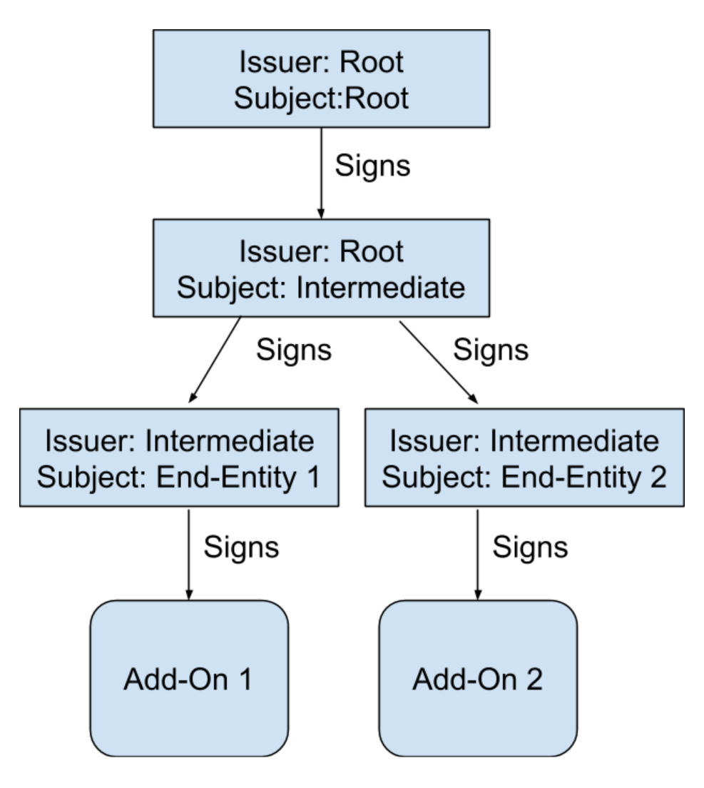 5ebe7432a6a6 Diagram showing the digital signature workflow from Root to Add-on