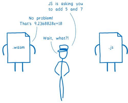 JS asking wasm to add 5 and 7, and Wasm responding with 9.2368828e+18