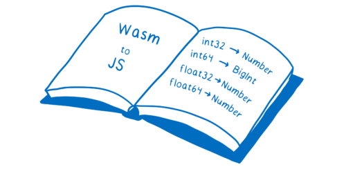 A large book that has mappings between the wasm number types and the JS number types