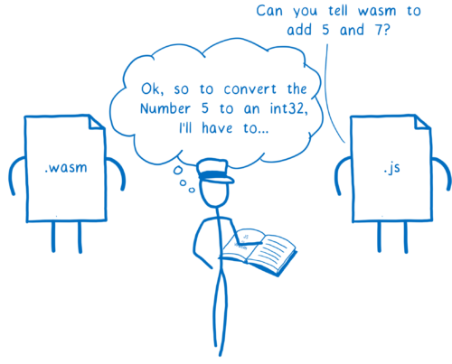 JS asking the engine to call wasm's add function with 5 and 7, and the engine looking up how to do conversions in the book