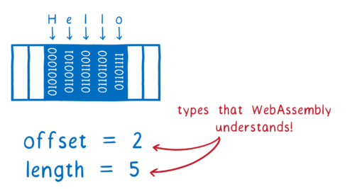 The string Hello in linear memory, with an offset of 2 and length of 5. Red arrows point to offset and length and say 'types that WebAssembly understands!'