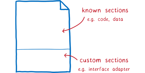 A file split in two. The top part is labeled 'known sections, e.g. code, data'. The bottom part is labeled 'custom sections, e.g. interface adapter'
