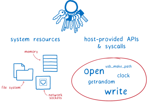 system resources on one side, including memory, file system, and network connections. Host-provided APIs and syscalls on the other side, including open, write, getrandom, clock, and usb_make_path