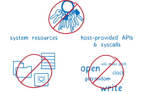 system resources and syscalls with red no-access signs crossing them out