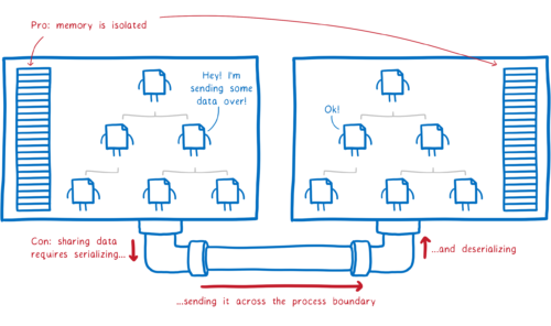 Two processes, each with its own memory. A module in one process says 'Hey, I am sending over some data'. Then it has to serialize the data, send it across a pipe that connects the two processes, and then deserialize it.