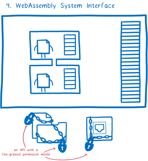 System resources with locks and chains around them