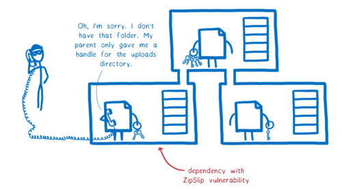A dependency with the ZipSlip vulnerability talking on the phone to an attacker saying 'Oh, I am sorry. I dont have access to that folder. My parent only gave me a handle for the uploads directory'