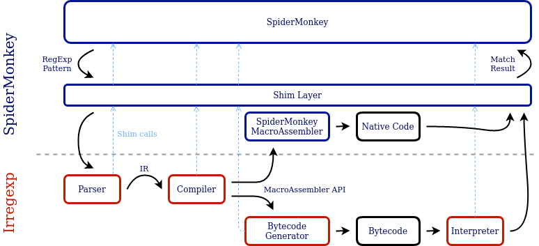 A diagram showing the architecture of Irregexp inside SpiderMonkey. SpiderMonkey calls through the shim layer into Irregexp, providing a RegExp pattern. The Irregexp parser converts the pattern into an internal representation. The Irregexp compiler uses the MacroAssembler API to call either the SpiderMonkey macro-assembler, or the Irregexp bytecode generator. The SpiderMonkey macro-assembler produces native code which can be executed directly. The bytecode generator produces bytecode, which is interpreted by the Irregexp interpreter. In both cases, this produces a match result, which is returned to SpiderMonkey.