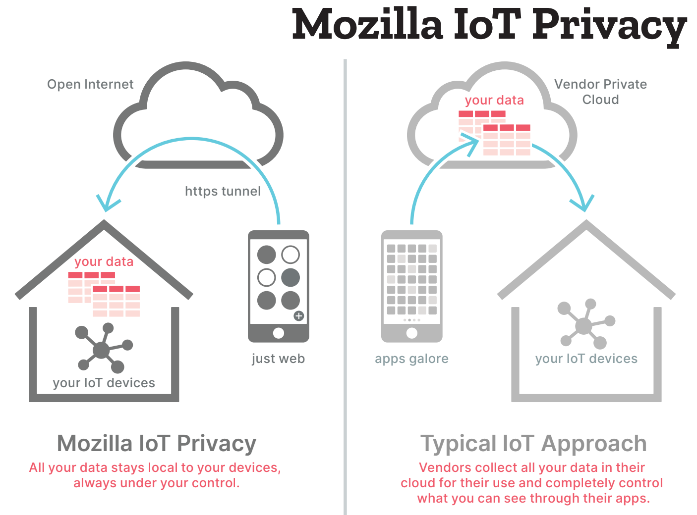 A diagram comparing the features of Mozilla IoT privacy with a more typical cloud-based IoT approach