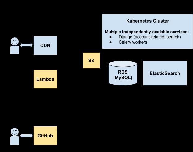 workflow diagram of the new yari platform