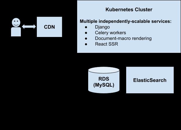 workflow diagram of the old kuma platform