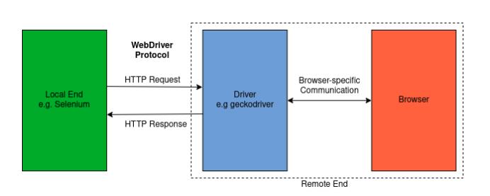 Improving Cross-Browser Testing, Part 1: Web Application Testing Today - Mozilla Hacks - the Web developer blog