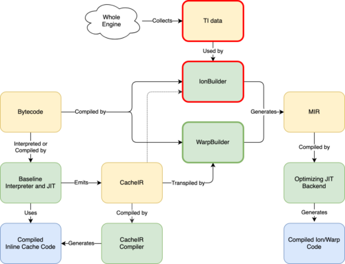 Warp: Improved JS performance in Firefox 83 - Mozilla Hacks - the Web developer blog