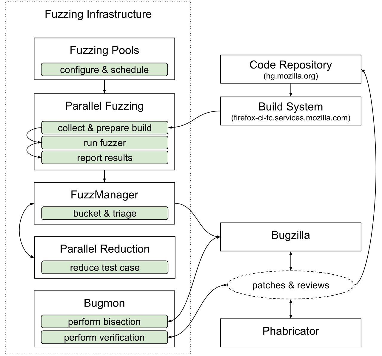 Browser fuzzing at Mozilla - Mozilla Hacks - the Web developer blog